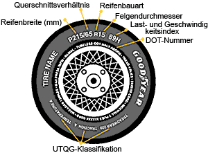 So lesen Sie die Reifenangaben richtig